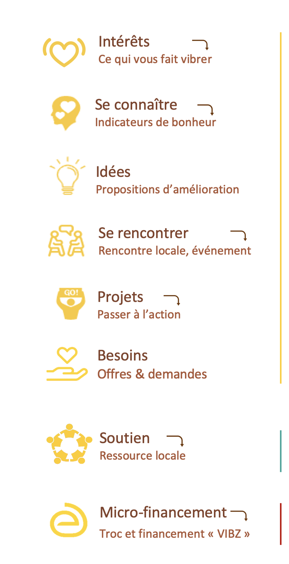 Vibrerlocal, plateforme web de coorganisation locale